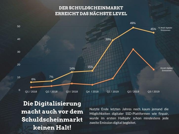 digitaler SSD Markt Q3